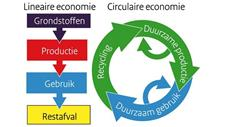 Circulaire economie (grote weergave)